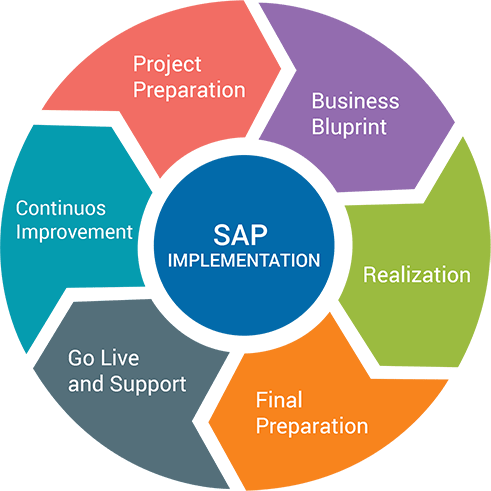 SAP Implementation Image